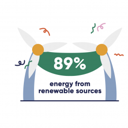 89% energy from renewable sources