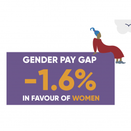 Gender pay gap in favour of women