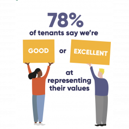 78% of tenants say we're good or excellent at representing their values